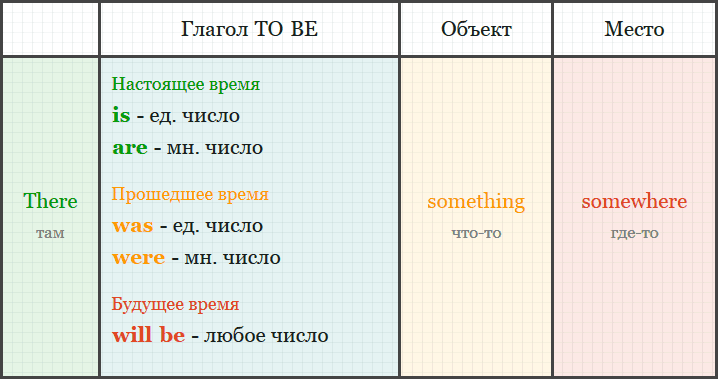 Оборот there и глагол be